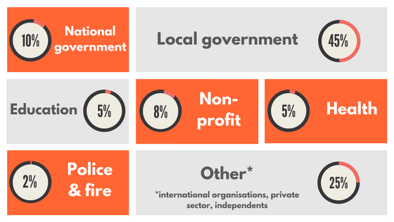 10% national gov, 45% local gov, 5 % education, 8% non-profit, 5% health, 2% police & fire, 25% other
