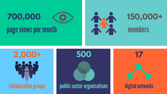 700,000 views per month, 150,000+ members, 2,000+ groups, 500 public sector orgs, 17 client networks