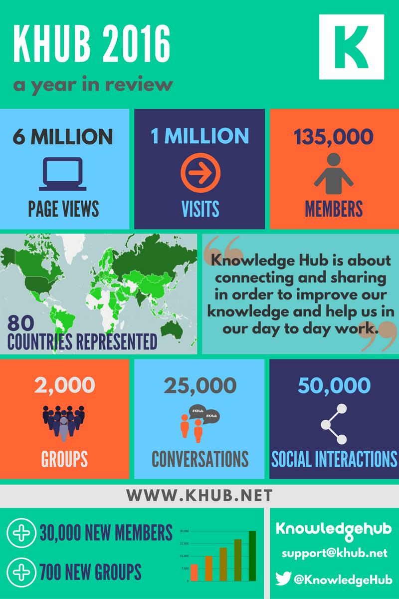 Infographic displaying KHub figures for 2016