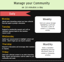 How to manage your community on ten minutes a day